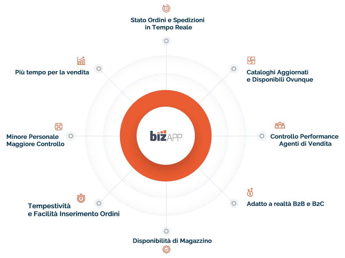 Axterisco BizApp massimizzare la produttività semplificando la vendita e riducendo i costi